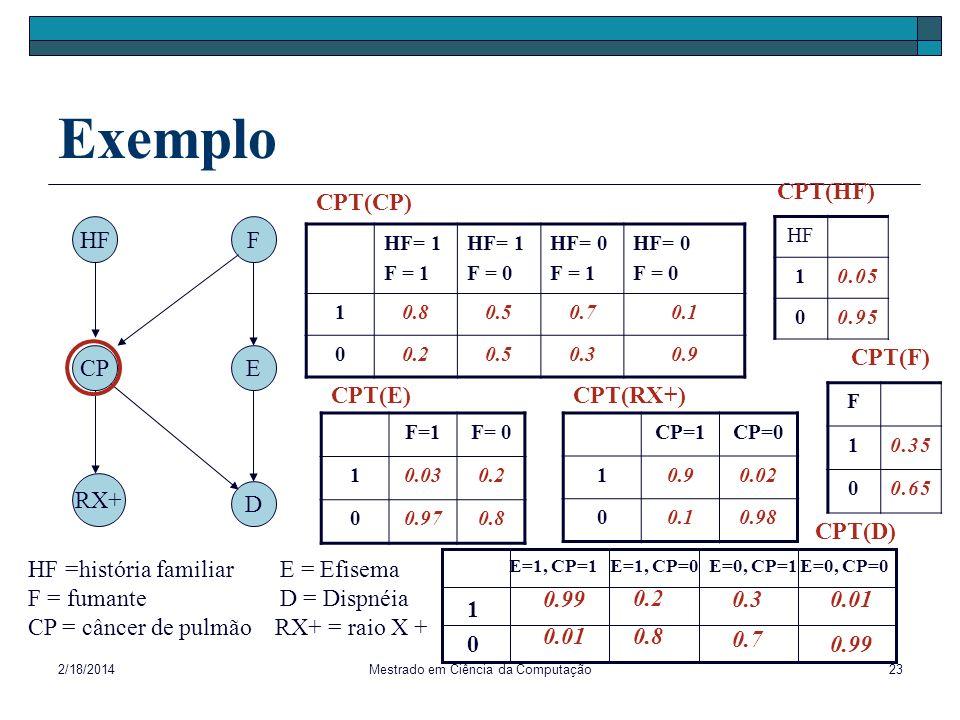 2/18/2014Mestrado em Ciência da Computação23 Exemplo HF= 1 F = 1 HF= 1 F = 0 HF= 0 F = 1 HF= 0 F = 0 10.80.50.70.1 00.20.50.30.9 F=1F= 0 10.030.2 00.9