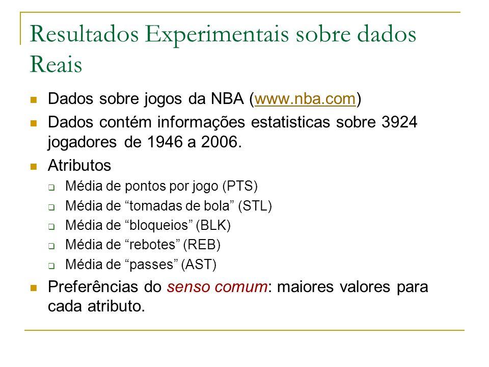Resultados Experimentais sobre dados Reais Dados sobre jogos da NBA (www.nba.com)www.nba.com Dados contém informações estatisticas sobre 3924 jogadore