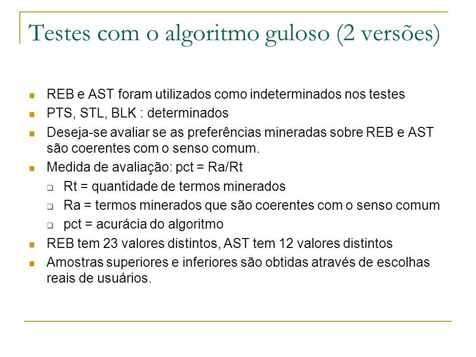 Testes com o algoritmo guloso (2 versões) REB e AST foram utilizados como indeterminados nos testes PTS, STL, BLK : determinados Deseja-se avaliar se as preferências mineradas sobre REB e AST são coerentes com o senso comum.
