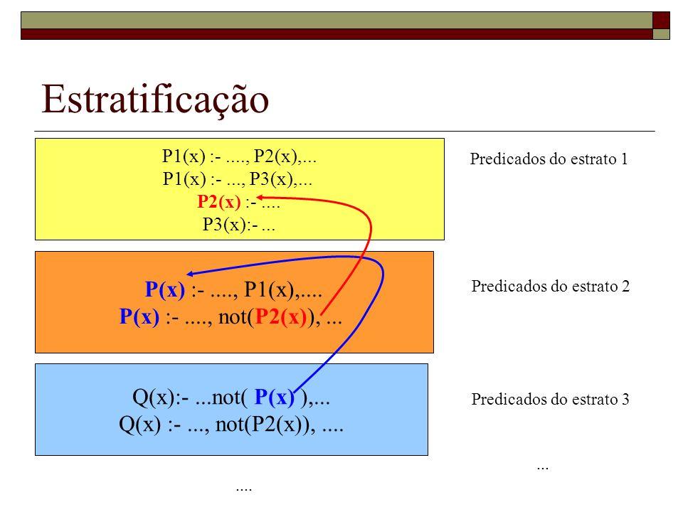 Estratificação Seja P um programa (consulta) Datalog Seja idb(P) = predicados intensionais de P Uma estratificação de P é uma partição das regras de P em subprogramas P1,...,Pn juntamente com uma aplicação F : idb(P) {1,...,n} (1) Para cada predicado R, todas as regras que definem R estão no mesmo subprograma, (2) Se R(x) :-...., R(y),....