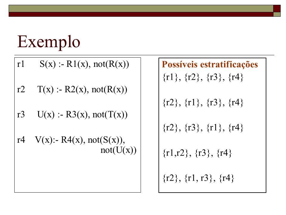 Resposta – Método Negação por Falha t(x) s(x) :- p(x), ¬ r(x) t(x) :- s(x), ¬ r(x) r(a) :- r(b) :- p(b) :- p(c) :- s(x1), ¬ r(x1) p(x2), ¬ r(x2), ¬ r(x2) p(b), ¬ r(b), ¬ r(b) ¬ r(b), ¬ r(b) falha p(c), ¬ r(c), ¬ r(c) ¬ r(c), ¬ r(c) x x1 x1 x2 x2 b x2 c ¬ r(c) Resposta = {x x1, x1 x2, x2 c} = { x c }
