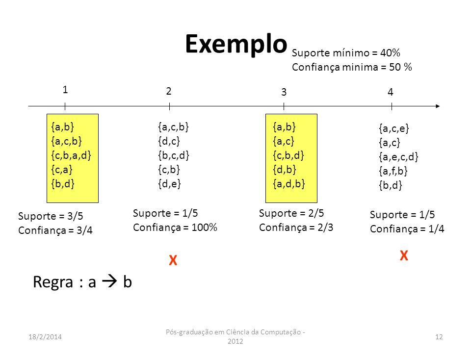 18/2/2014 Pós-graduação em Ciência da Computação - 2012 12 Exemplo 1 2 3 4 {a,b} {a,c,b} {c,b,a,d} {c,a} {b,d} Suporte mínimo = 40% Confiança minima =
