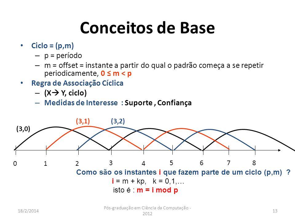 18/2/2014 Pós-graduação em Ciência da Computação - 2012 13 Conceitos de Base Ciclo = (p,m) – p = período – m = offset = instante a partir do qual o pa