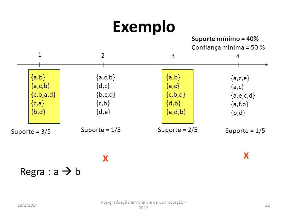18/2/2014 Pós-graduação em Ciência da Computação - 2012 22 Exemplo 1 2 3 4 {a,b} {a,c,b} {c,b,a,d} {c,a} {b,d} Suporte mínimo = 40% Confiança minima =