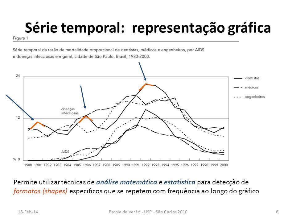 18-Feb-14Escola de Verão - USP - São Carlos 20106 Série temporal: representação gráfica Permite utilizar técnicas de análise matemática e estatistica