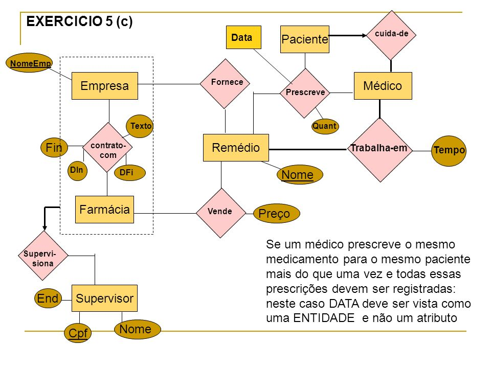 EmpresaMédico Paciente Remédio Farmácia contrato- com Fornece Trabalha-em Tempo Texto DIn DFi Fin EXERCICIO 5 (c) Supervisor Cpf Nome End Supervi- sio