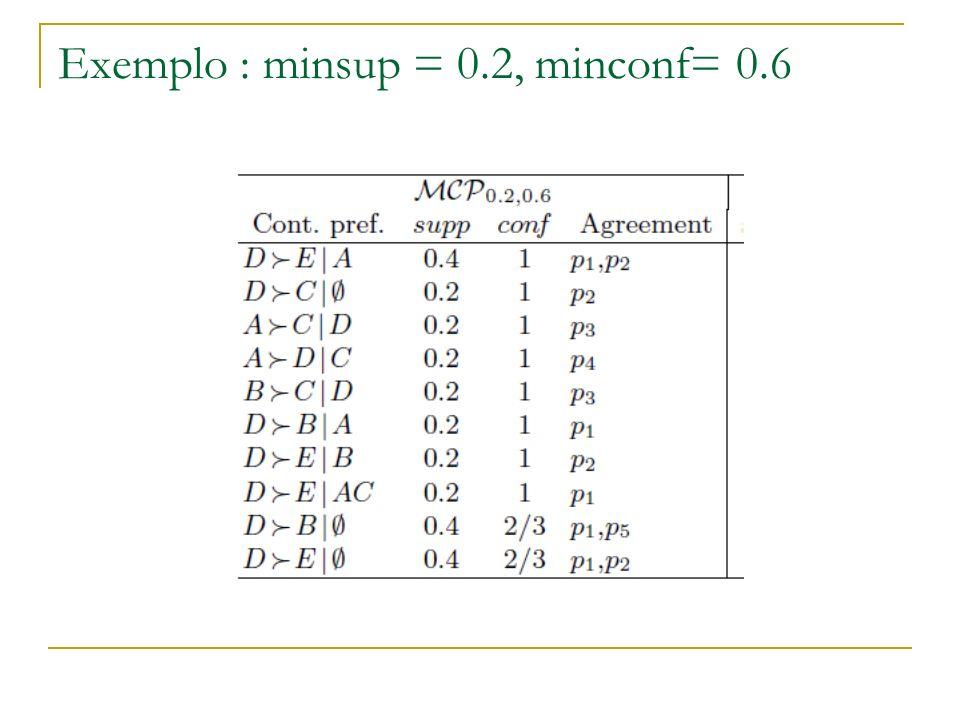 Exemplo : minsup = 0.2, minconf= 0.6