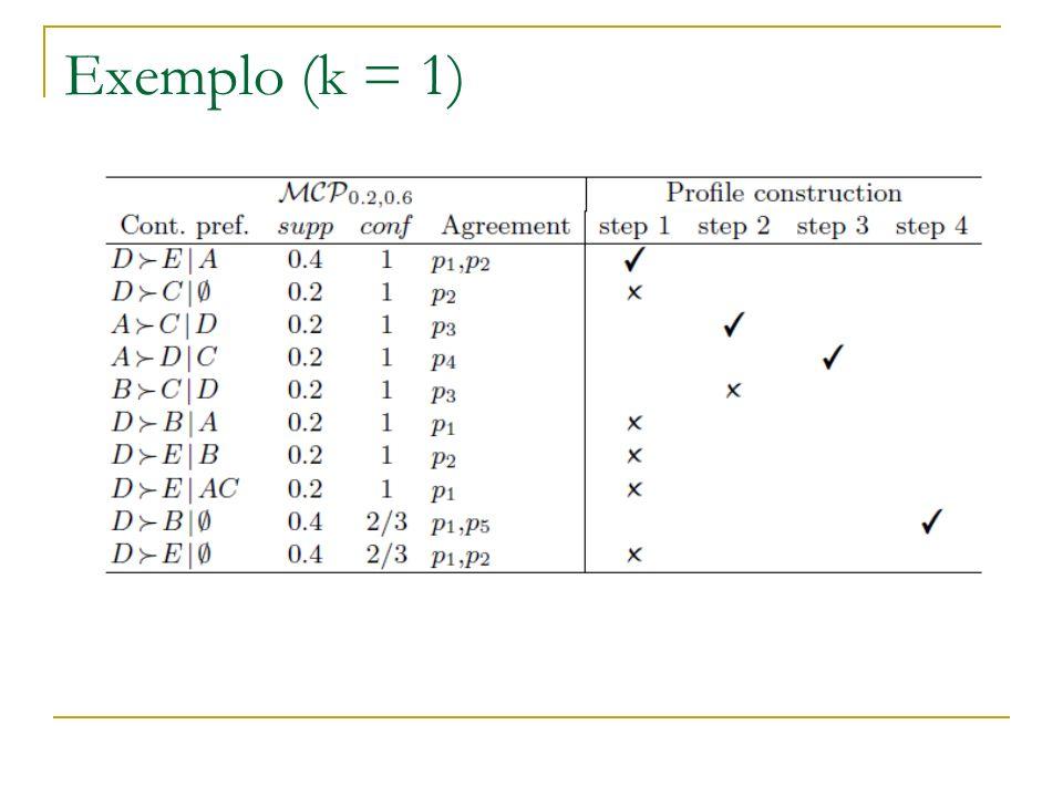 Exemplo (k = 1)