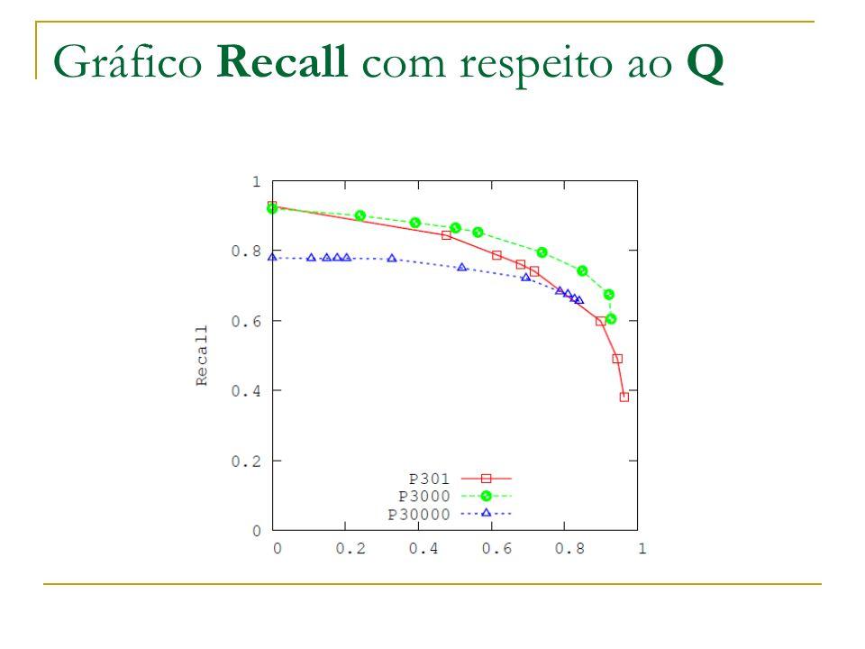 Gráfico Recall com respeito ao Q