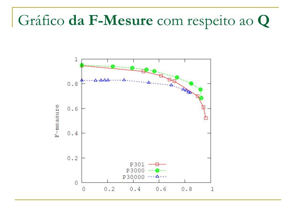 Gráfico da F-Mesure com respeito ao Q