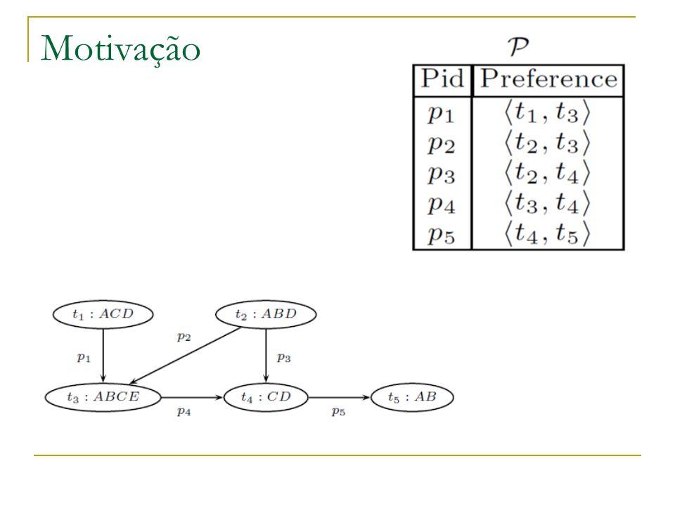 Objetivo Dado um conjunto de pares de transações (amostragem fornecida pelo usuário) Descobrir regras que permitam decidir as preferências do usuário sobre pares de transações.