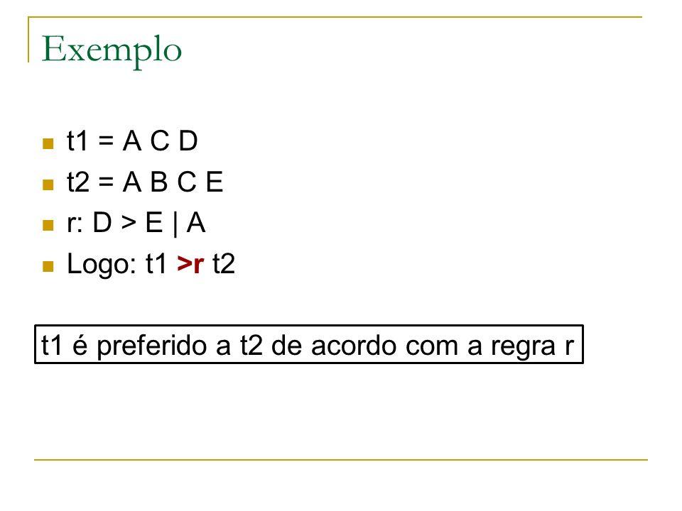 Medidas de utilidade das regras t1, t2: transações r: regra de preferência (t1,t2) satisfaz r se t1 >r t2 (t1,t2) contradiz r se t2 >r t1 Suporte de uma regra r com relação a um conjunto de preferências P Sup(r,P) = porcentagem de bi-tuplas (t1,t2) de P que satisfazem r Dizemos que (t1,t2) satisfaz a regra r se t1 >r t2 Confiança de uma regra r com relação a um conjunto de preferências P.