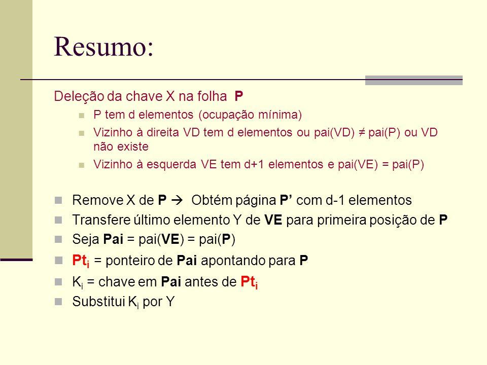 Resumo: Deleção da chave X na folha P P tem d elementos (ocupação mínima) Vizinho à direita VD tem d elementos ou pai(VD) pai(P) ou VD não existe Vizinho à esquerda VE tem d+1 elementos e pai(VE) = pai(P) Remove X de P Obtém página P com d-1 elementos Transfere último elemento Y de VE para primeira posição de P Seja Pai = pai(VE) = pai(P) Pt i = ponteiro de Pai apontando para P K i = chave em Pai antes de Pt i Substitui K i por Y