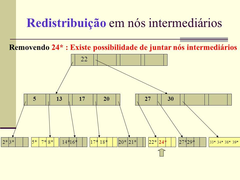 Redistribuição em nós intermediários 13 17 55132730 22 1720 2*3*5*7*8*14*16*17*18*20*21*22*24*29*27* 33*34*38*39* Removendo 24* : Existe possibilidade de juntar nós intermediários