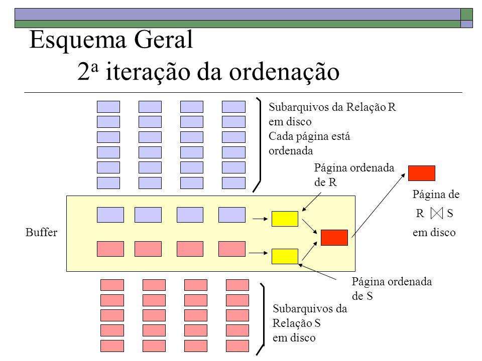 Esquema Geral 2 a iteração da ordenação Buffer Subarquivos da Relação R em disco Cada página está ordenada Subarquivos da Relação S em disco RS Página de em disco Página ordenada de R Página ordenada de S