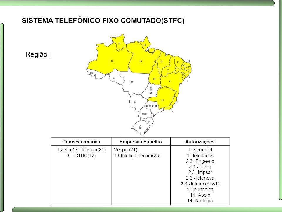 SISTEMA TELEFÔNICO FIXO COMUTADO(STFC) Região I ConcessionáriasEmpresas EspelhoAutorizações 1,2,4 a 17- Telemar(31) 3 – CTBC(12) Vésper(21) 13-Intelig