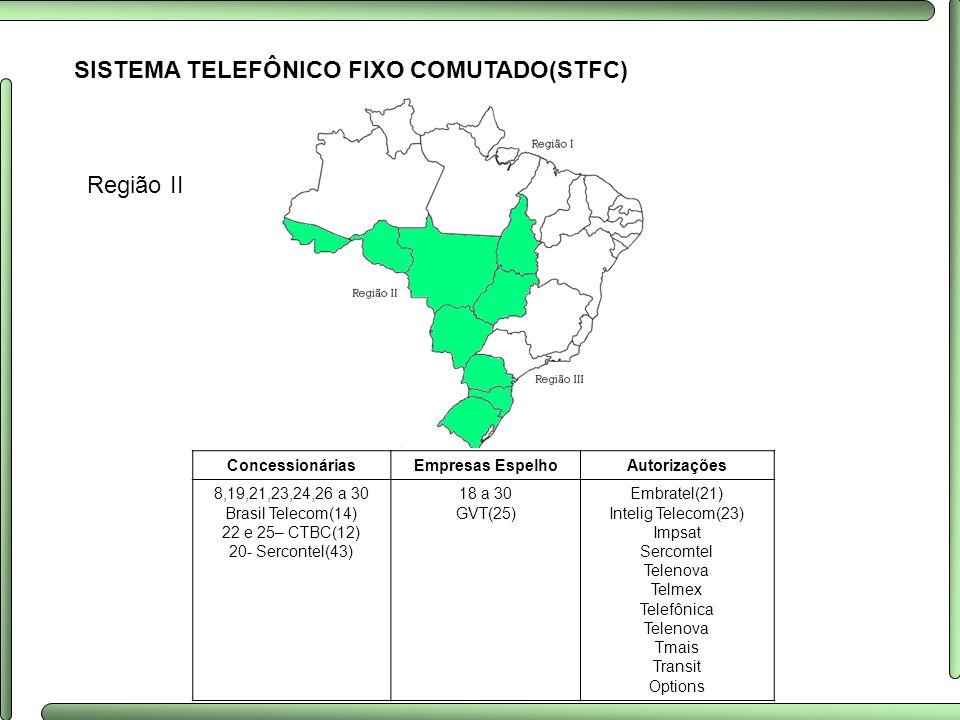 SISTEMA TELEFÔNICO FIXO COMUTADO(STFC) Região II ConcessionáriasEmpresas EspelhoAutorizações 8,19,21,23,24,26 a 30 Brasil Telecom(14) 22 e 25– CTBC(12