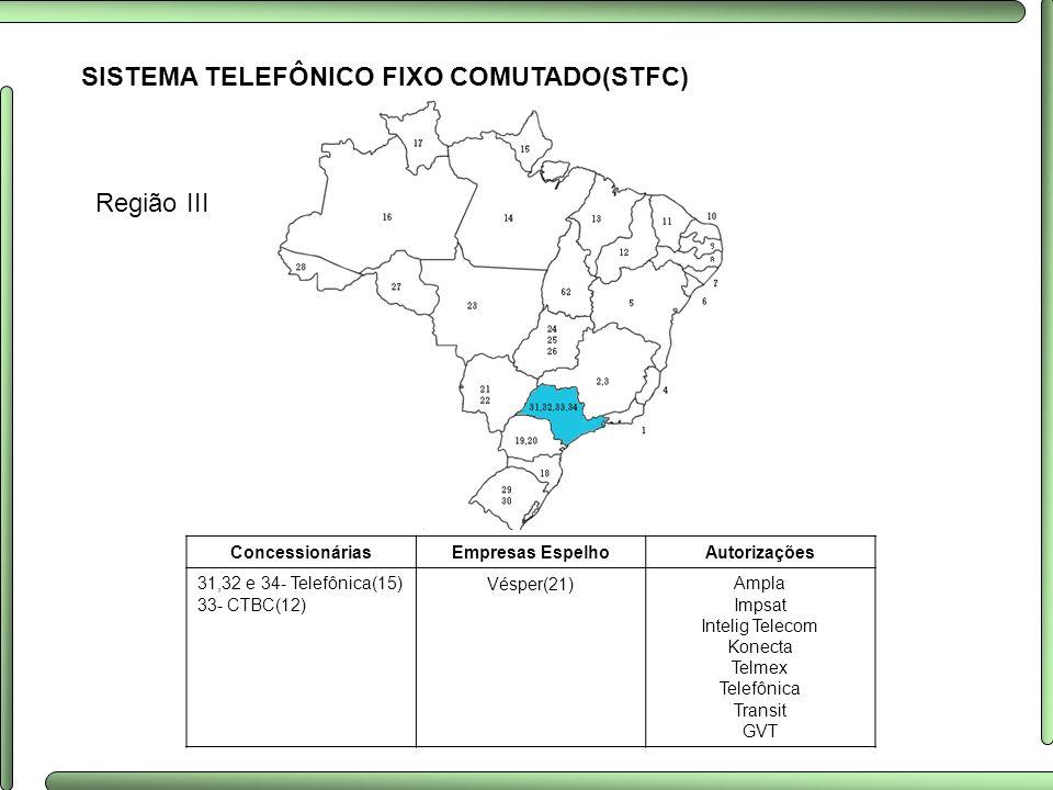 SISTEMA TELEFÔNICO FIXO COMUTADO(STFC) Região III ConcessionáriasEmpresas EspelhoAutorizações 31,32 e 34- Telefônica(15) 33- CTBC(12) Vésper(21)Ampla