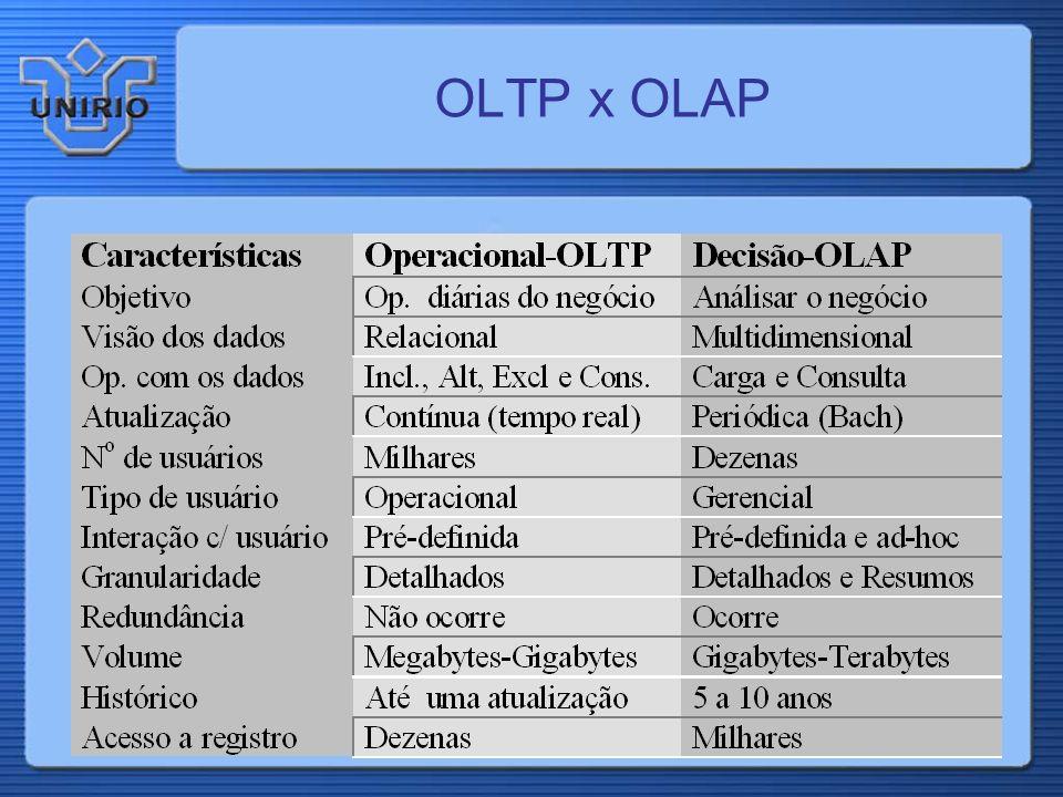 Processamento OLAP Pesquisa Inteligente ( Data Mining ) Ênfase na performance da recuperação de consultas Visualização de dados ao longo de varias dim
