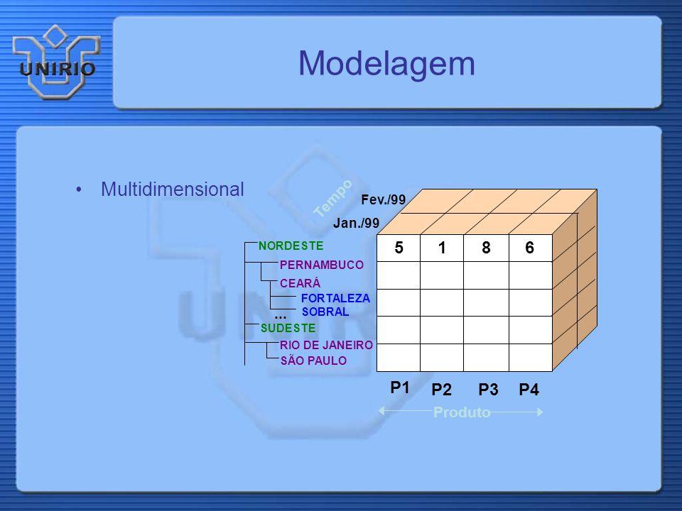 Metadados Metadados de mapeamento Metadados de Sumarização Metadados históricos Metadados de padrões de acesso