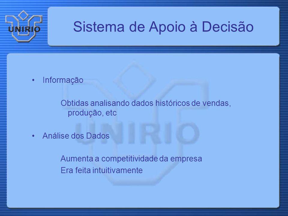 Sistema de Apoio à Decisão Informação Obtidas analisando dados históricos de vendas, produção, etc Análise dos Dados Aumenta a competitividade da empresa Era feita intuitivamente
