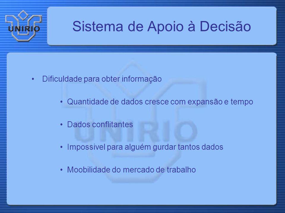 Modelagem Multidimensional Tempo 5168 Produto P1 P2P3P4 Jan./99 Fev./99 FORTALEZA SOBRAL NORDESTE CEARÁ SUDESTE RIO DE JANEIRO PERNAMBUCO SÃO PAULO...