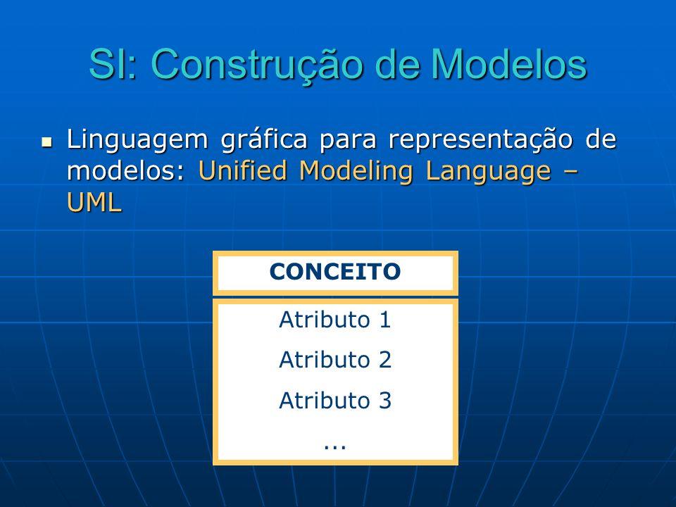 SI: Construção de Modelos Linguagem gráfica para representação de modelos: Unified Modeling Language – UML Linguagem gráfica para representação de mod