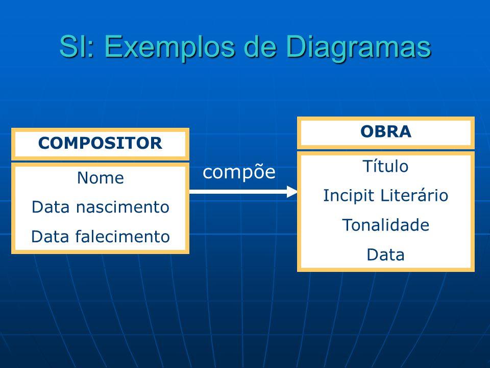 SI: Exemplos de Diagramas COMPOSITOR Nome Data nascimento Data falecimento OBRA Título Incipit Literário Tonalidade Data compõe