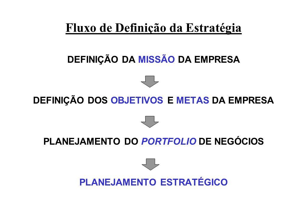 Fluxo de Definição da Estratégia DEFINIÇÃO DA MISSÃO DA EMPRESA DEFINIÇÃO DOS OBJETIVOS E METAS DA EMPRESA PLANEJAMENTO DO PORTFOLIO DE NEGÓCIOS PLANE
