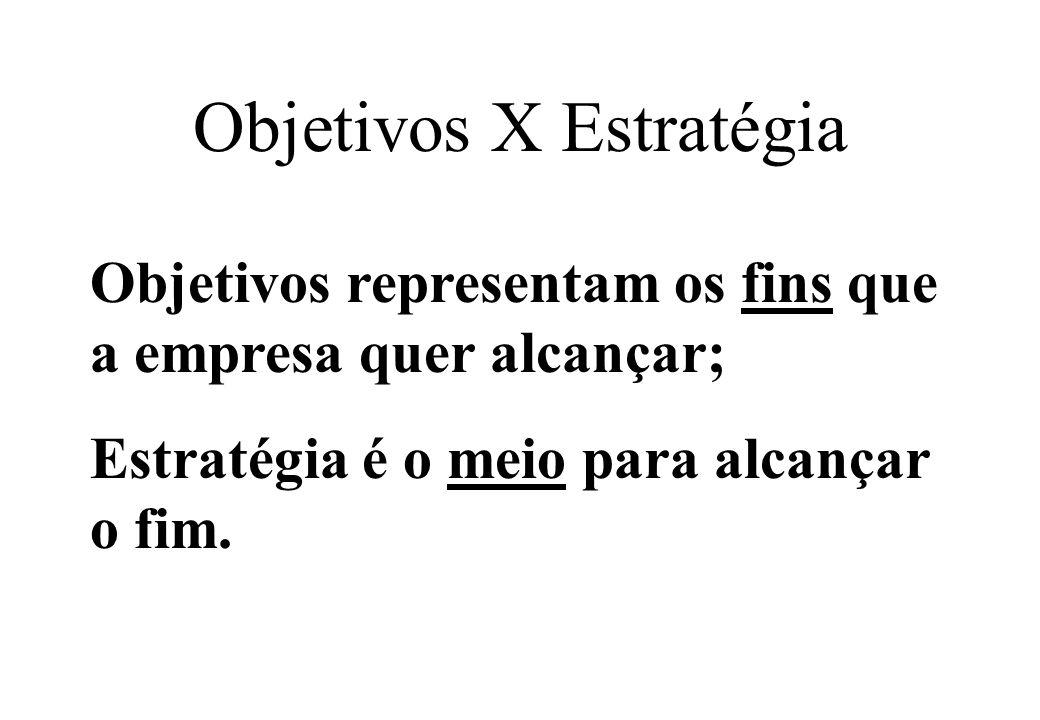 Objetivos X Estratégia Objetivos representam os fins que a empresa quer alcançar; Estratégia é o meio para alcançar o fim.
