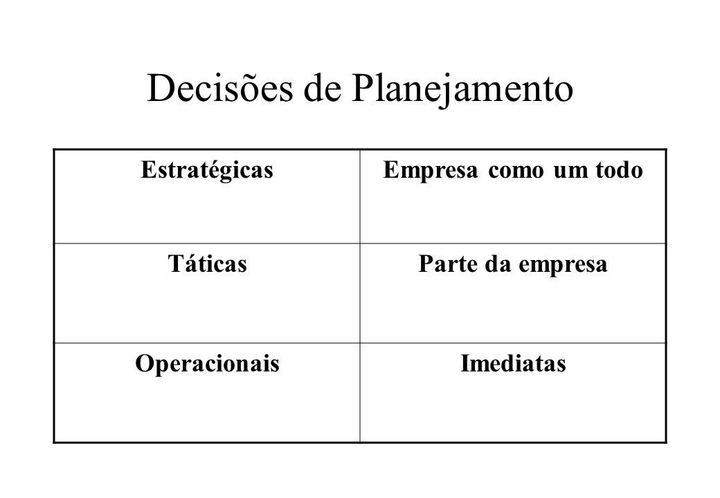 Decisões de Planejamento EstratégicasEmpresa como um todo TáticasParte da empresa OperacionaisImediatas