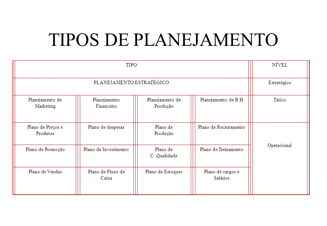 TIPOS DE PLANEJAMENTO TIPONÍVEL PLANEJAMENTO ESTRATÉGICOEstratégico Planejamento de Marketing Planejamento Financeiro Planejamento de Produção Planeja