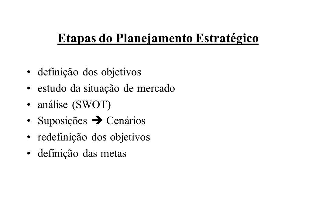 Etapas do Planejamento Estratégico definição dos objetivos estudo da situação de mercado análise (SWOT) Suposições Cenários redefinição dos objetivos