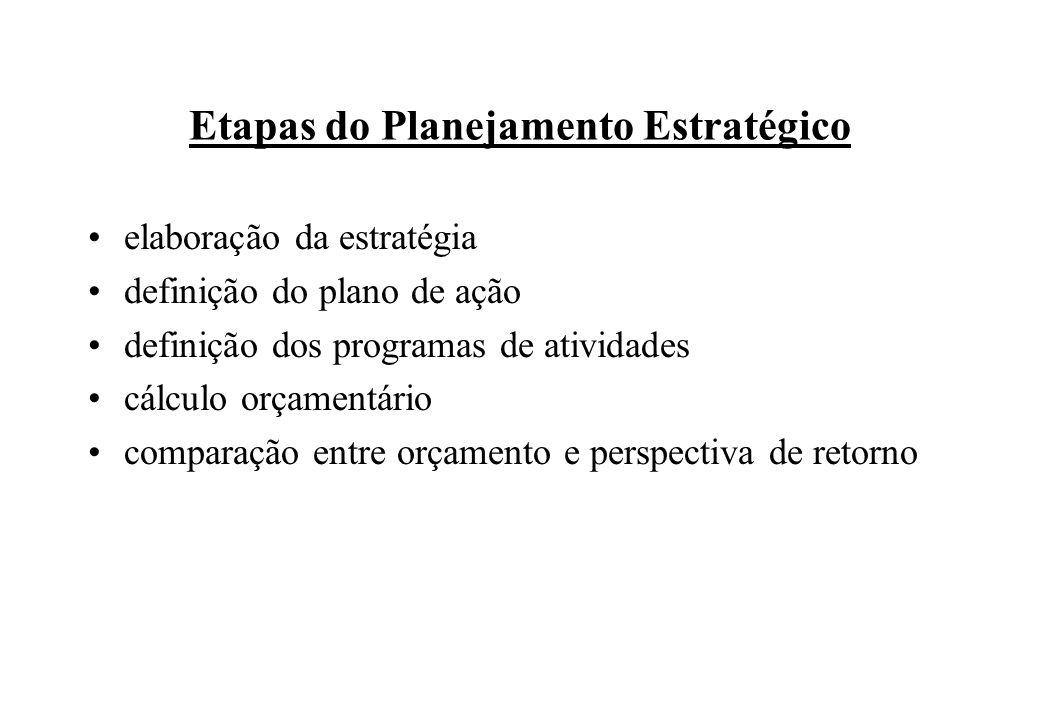 elaboração da estratégia definição do plano de ação definição dos programas de atividades cálculo orçamentário comparação entre orçamento e perspectiv