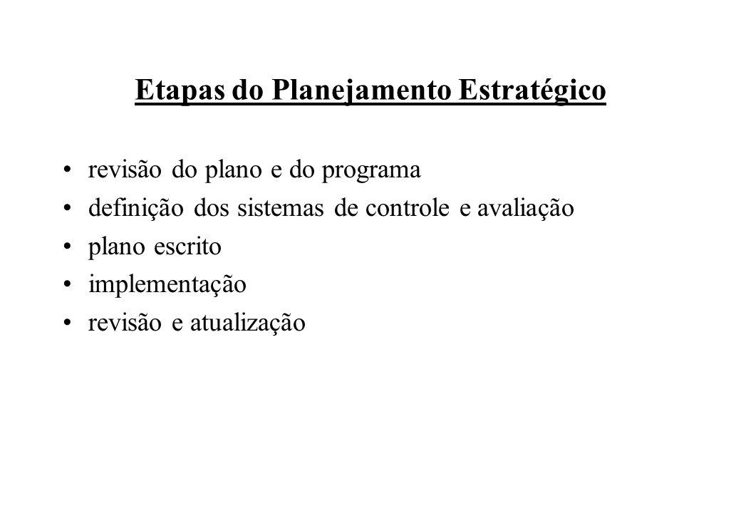 revisão do plano e do programa definição dos sistemas de controle e avaliação plano escrito implementação revisão e atualização Etapas do Planejamento