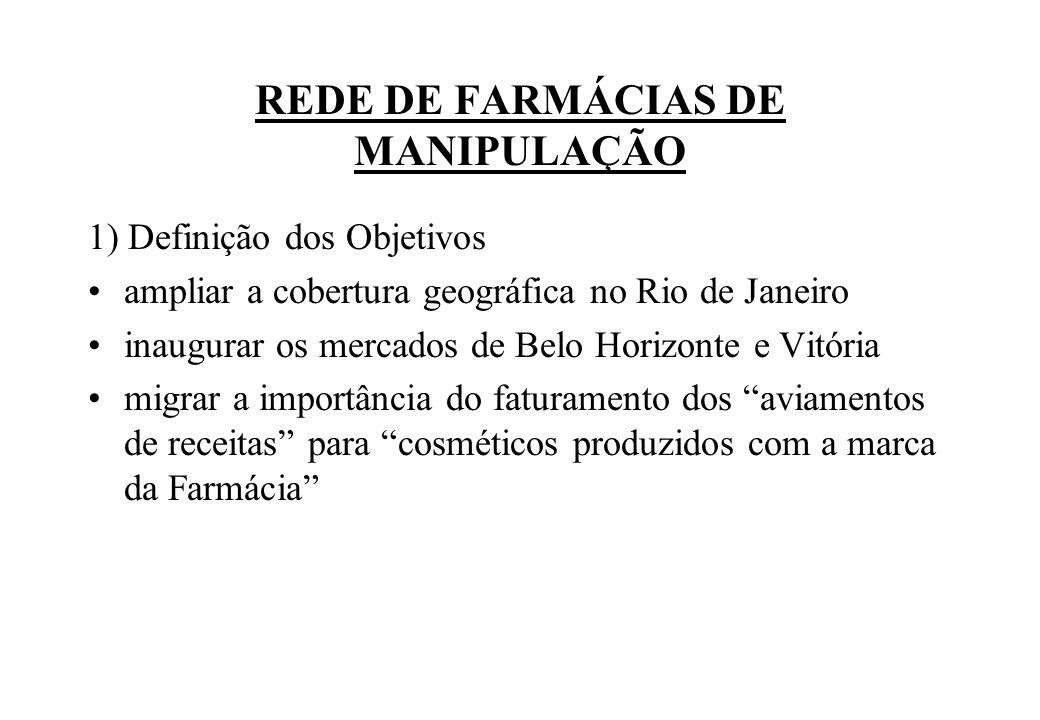 REDE DE FARMÁCIAS DE MANIPULAÇÃO 1) Definição dos Objetivos ampliar a cobertura geográfica no Rio de Janeiro inaugurar os mercados de Belo Horizonte e