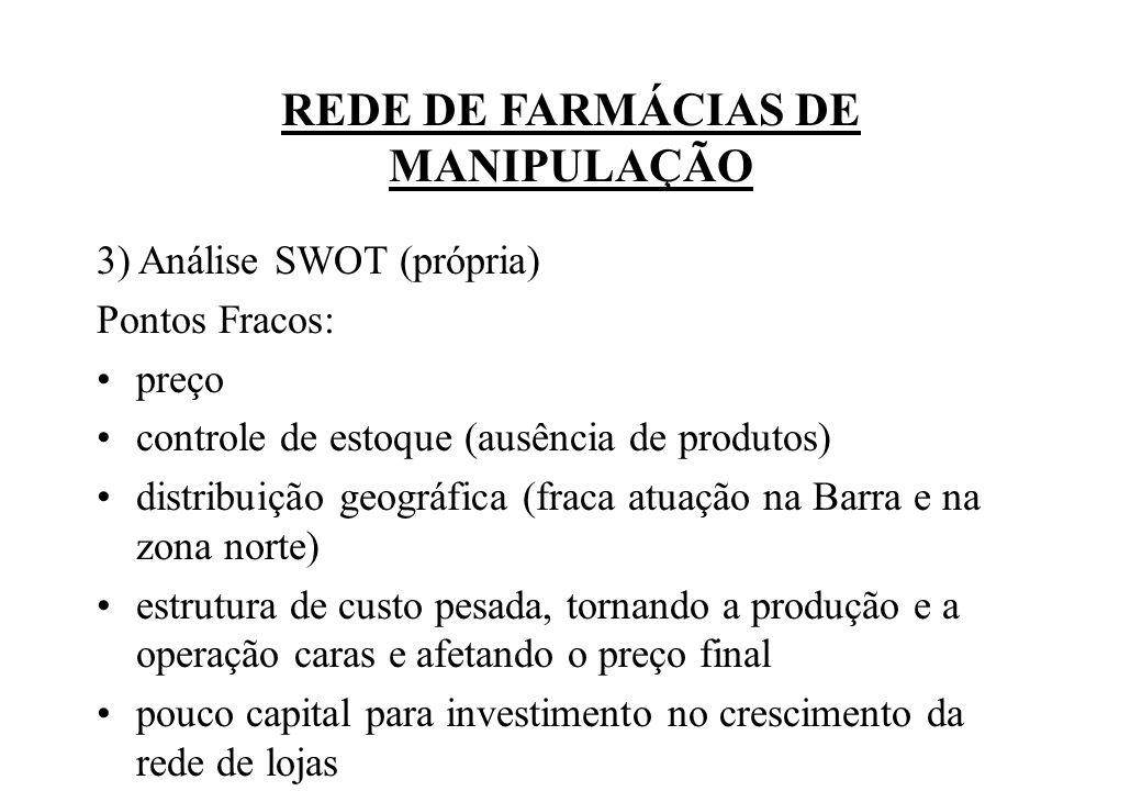REDE DE FARMÁCIAS DE MANIPULAÇÃO 3) Análise SWOT (própria) Pontos Fracos: preço controle de estoque (ausência de produtos) distribuição geográfica (fr
