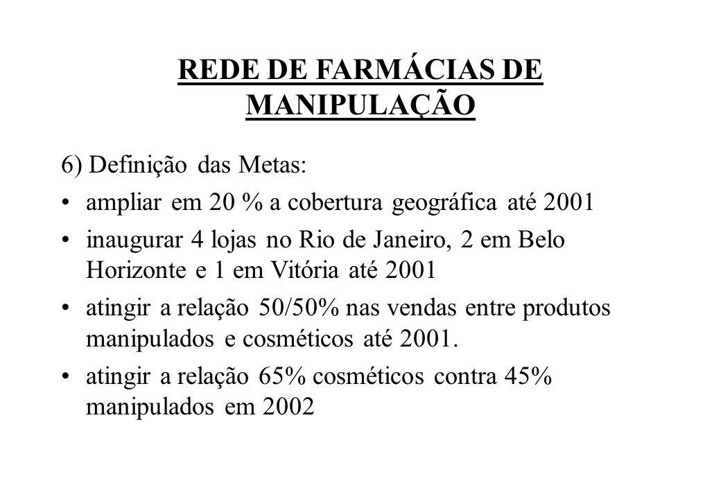 6) Definição das Metas: ampliar em 20 % a cobertura geográfica até 2001 inaugurar 4 lojas no Rio de Janeiro, 2 em Belo Horizonte e 1 em Vitória até 20