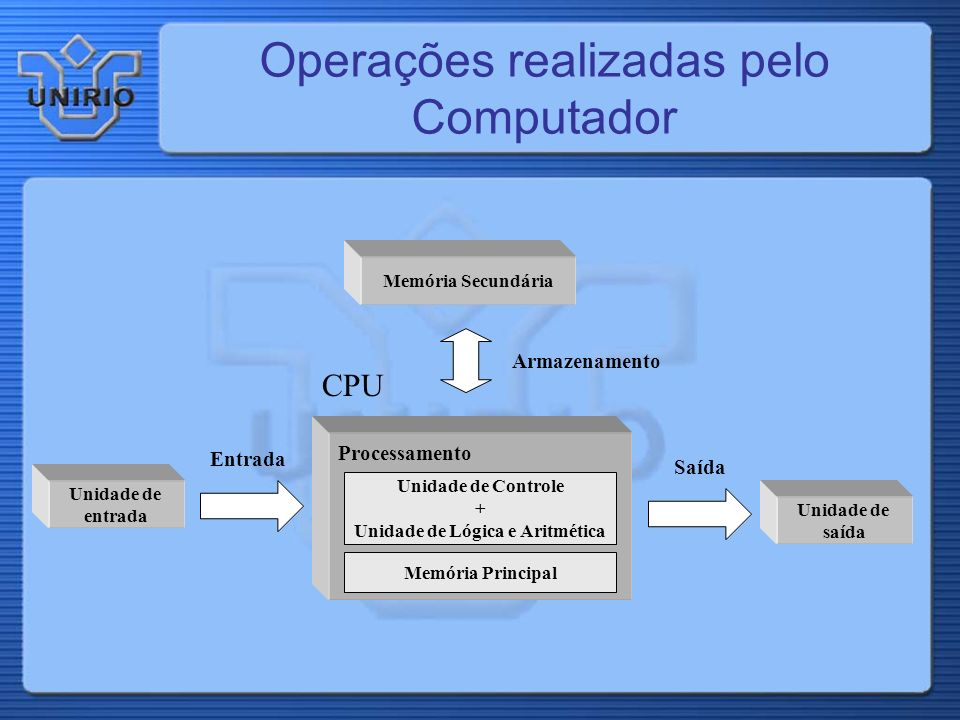 Operações realizadas pelo Computador Unidade de entrada Unidade de saída Memória Secundária CPU Processamento Unidade de Controle + Unidade de Lógica