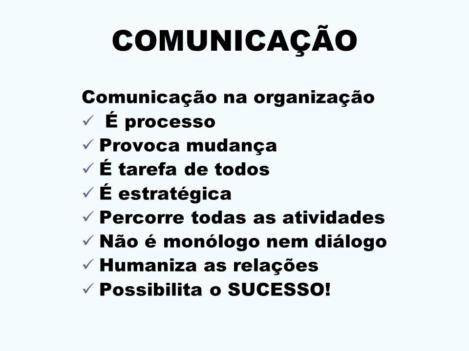 COMUNICAÇÃO Comunicação na organização É processo Provoca mudança É tarefa de todos É estratégica Percorre todas as atividades Não é monólogo nem diál