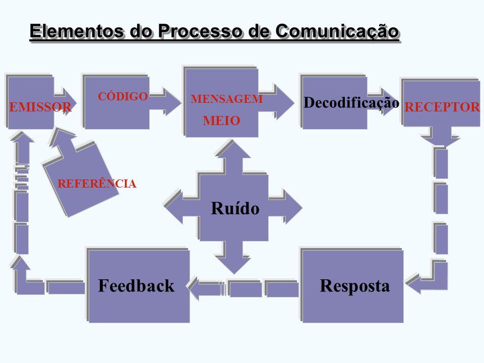 Elementos do Processo de Comunicação EMISSOR CÓDIGO Decodificação RECEPTOR Ruído FeedbackResposta MEIO MENSAGEM REFERÊNCIA