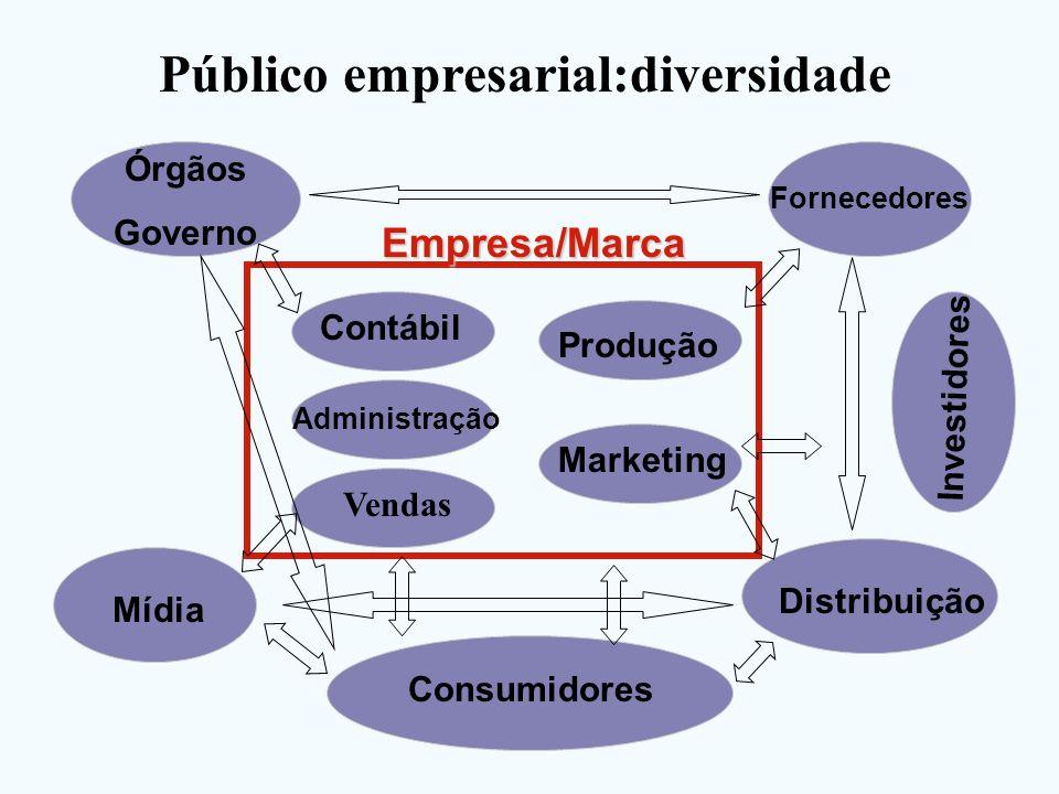 Empresa/Marca Fornecedores Mídia Órgãos Governo Distribuição Investidores Produção Marketing Administração Contábil Consumidores Público empresarial:d