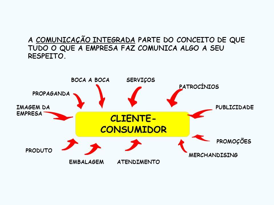 A COMUNICAÇÃO INTEGRADA PARTE DO CONCEITO DE QUE TUDO O QUE A EMPRESA FAZ COMUNICA ALGO A SEU RESPEITO. CLIENTE- CONSUMIDOR PROPAGANDA BOCA A BOCASERV