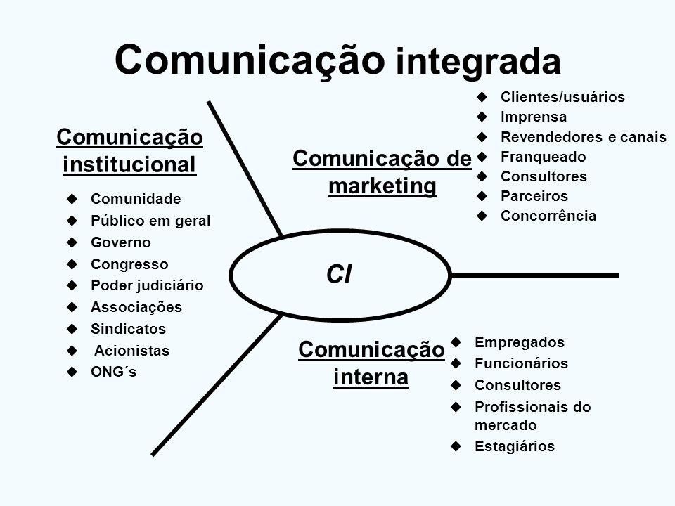 Comunicação integrada CI Comunicação interna Comunicação institucional Comunicação de marketing Clientes/usuários Imprensa Revendedores e canais Franq