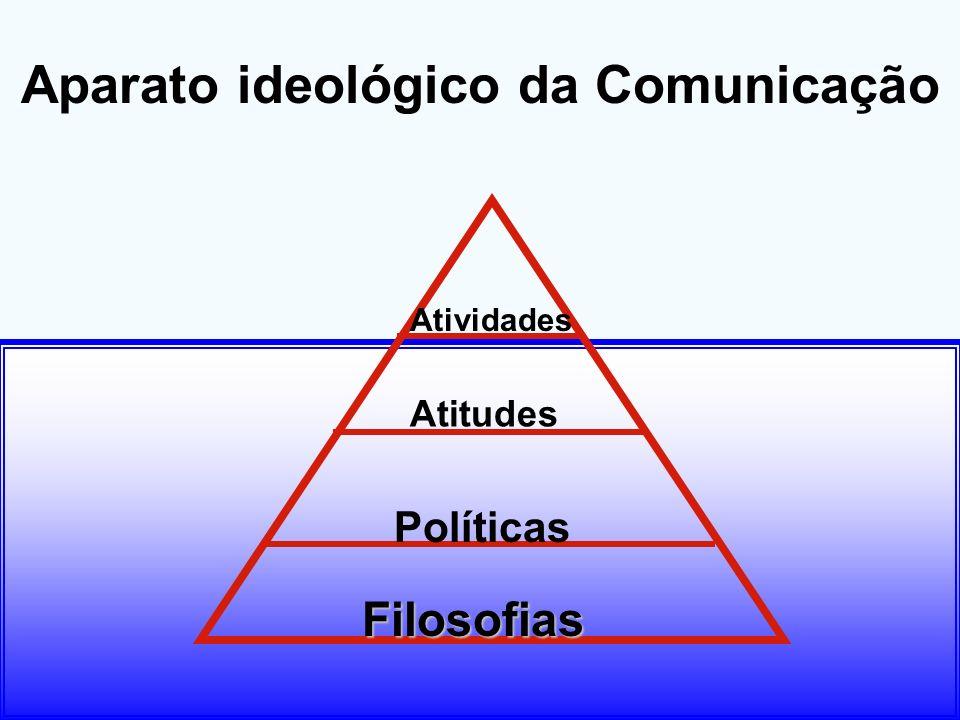 Políticas Filosofias Atitudes Atividades Aparato ideológico da Comunicação