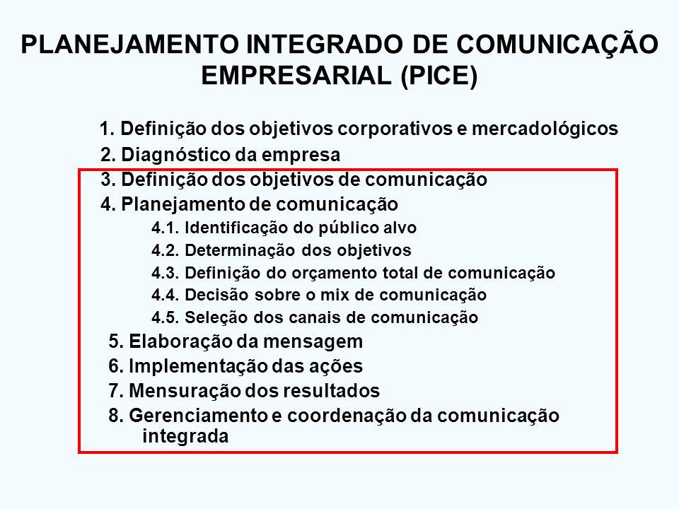 1. Definição dos objetivos corporativos e mercadológicos 2. Diagnóstico da empresa 3. Definição dos objetivos de comunicação 4. Planejamento de comuni