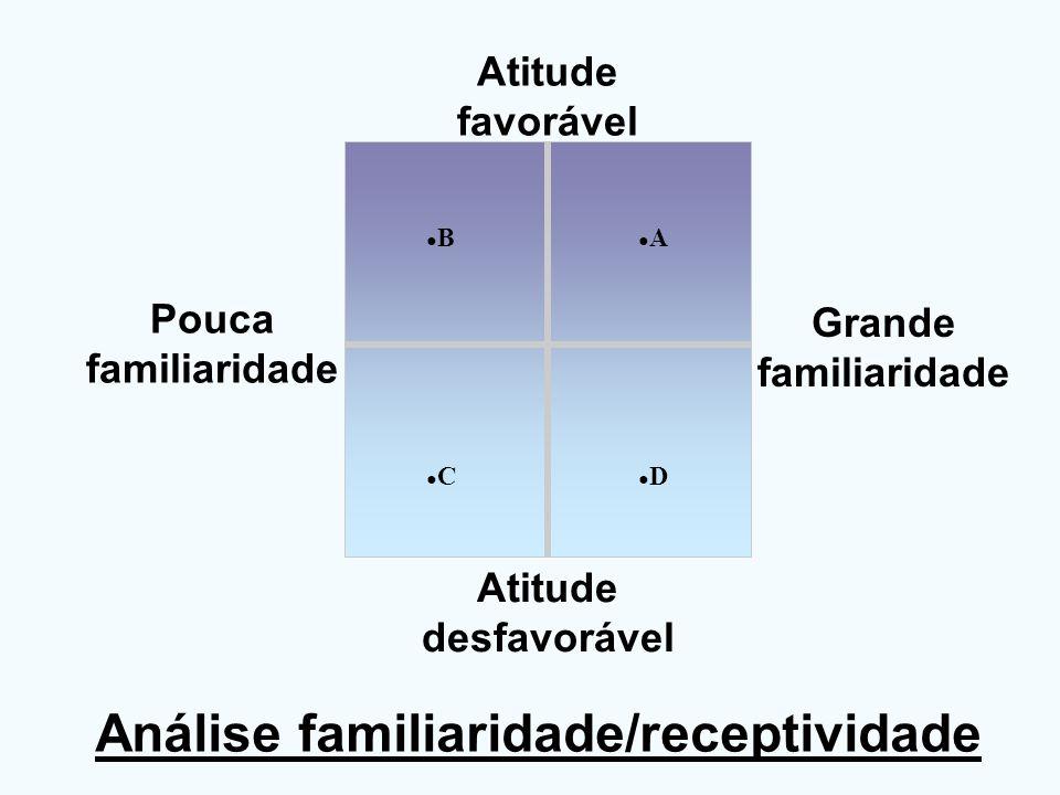 Análise familiaridade/receptividade C D A B Pouca familiaridade Grande familiaridade Atitude desfavorável Atitude favorável