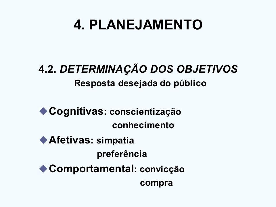 4. PLANEJAMENTO 4.2. DETERMINAÇÃO DOS OBJETIVOS Resposta desejada do público Cognitivas : conscientização conhecimento Afetivas : simpatia preferência