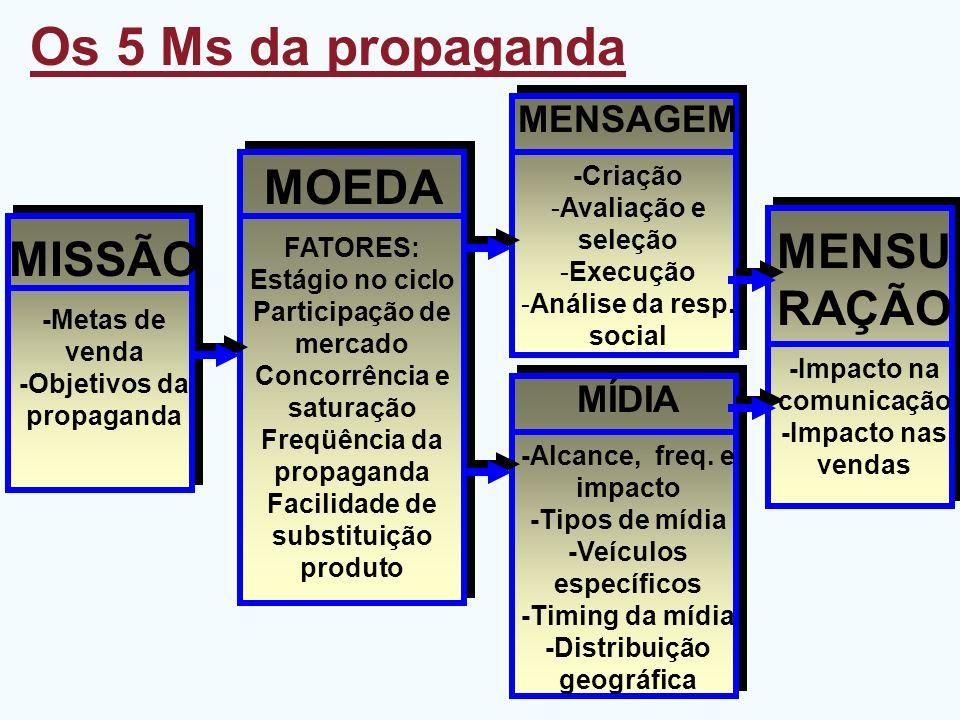 Os 5 Ms da propaganda MISSÃO -Metas de venda -Objetivos da propaganda MENSU RAÇÃO -Impacto na comunicação -Impacto nas vendas MOEDA FATORES: Estágio n