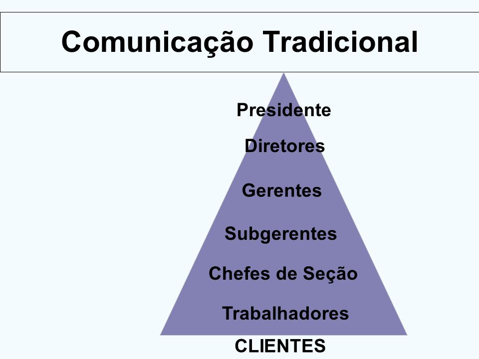 Comunicação Atual Cliente Chefes de Seção Presidente Gerentes Subgerentes Diretores Supervisores Vice-presidente Todos são responsáveis pelo Cliente Funcionários